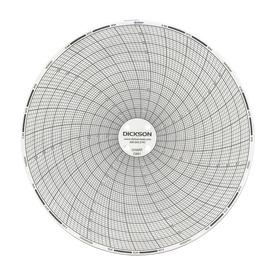 Graficas circulares de temperatura en Papel
